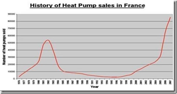 Pregled prodaje toplotnih pumpi u Francuskoj